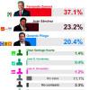 Fernando Zamora a la cabeza de las preferencias en Toluca con más de 14 puntos de diferencia
