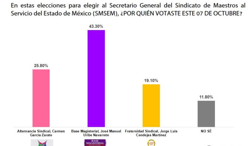 Encuesta de salida da por ganador a José Manuel Uribe en el SMSEM