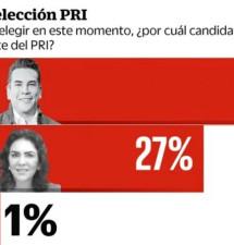 Será Moreno Cárdenas el próximo presidente nacional del PRI