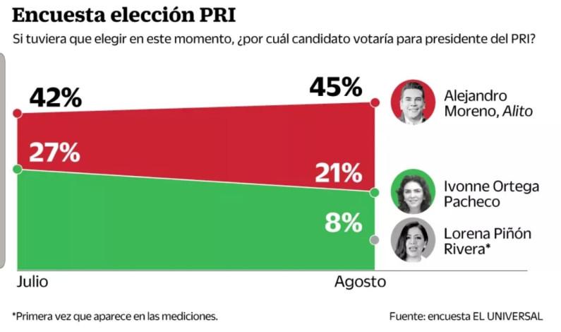 Convence Moreno Cárdenas al 77% de los priistas