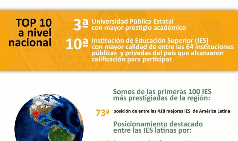 Reconocen a la UAEM como tercera mejor universidad pública del país